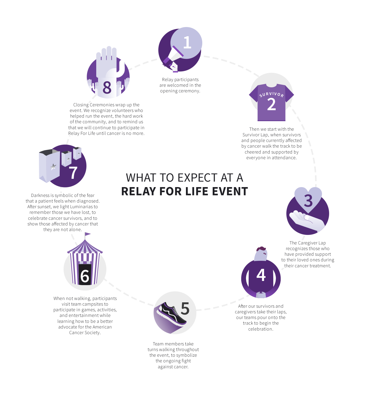 For Life What Is Relay For Life About Relay For Life What Is Relay For