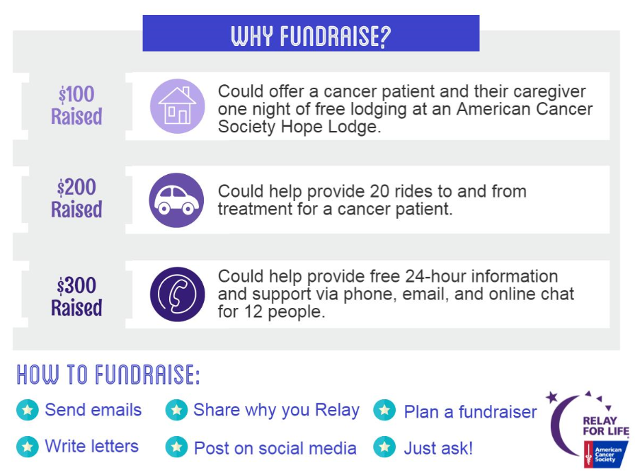 why fundraise?
